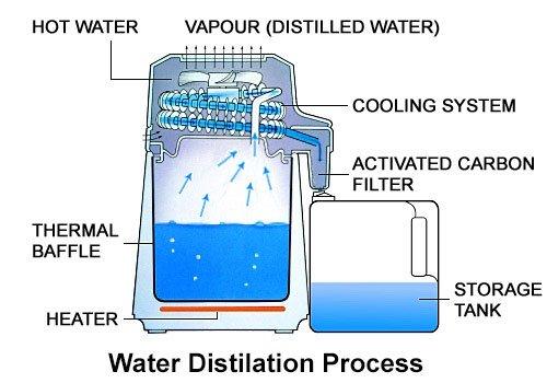 Water-Distillation-Process
